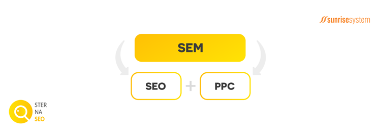 Co to jest SEM: SEO + PPC